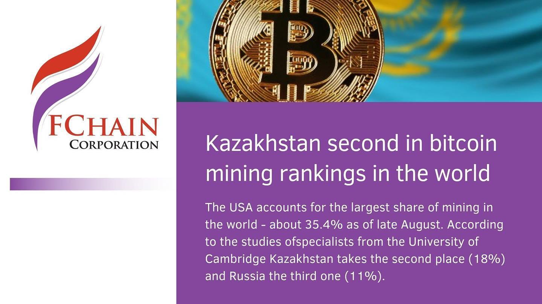 Kazakhstan second in bitcoin mining rankings in the world